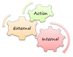Internal External