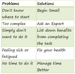 Problem vs Solution
