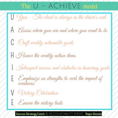 U-ACHIVE model acronym